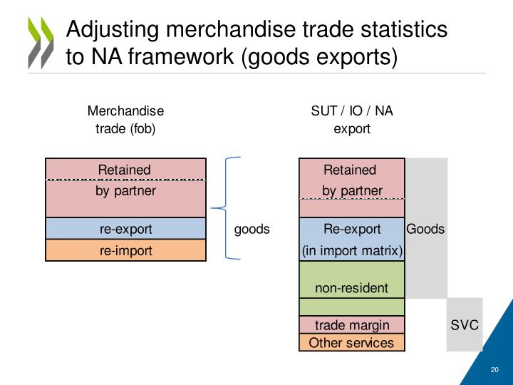 Adjusting merchandise trade statistics to NA framework (goods