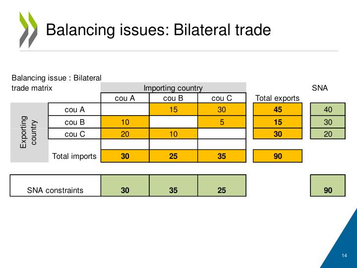 Balancing issues: Bilateral trade