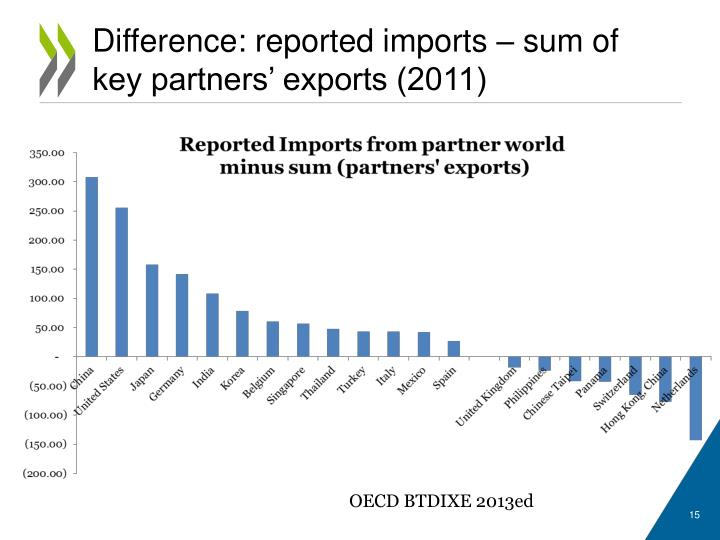 Difference: reported imports – sum of key partners' exports (2011)