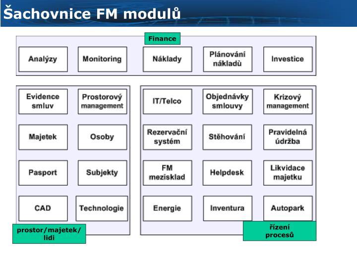 Šachovnice FM modulů