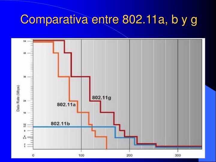 Comparativa entre 802.11a, b y g