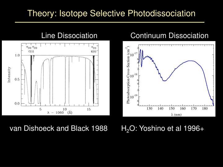 Theory: Isotope Selective Photodissociation