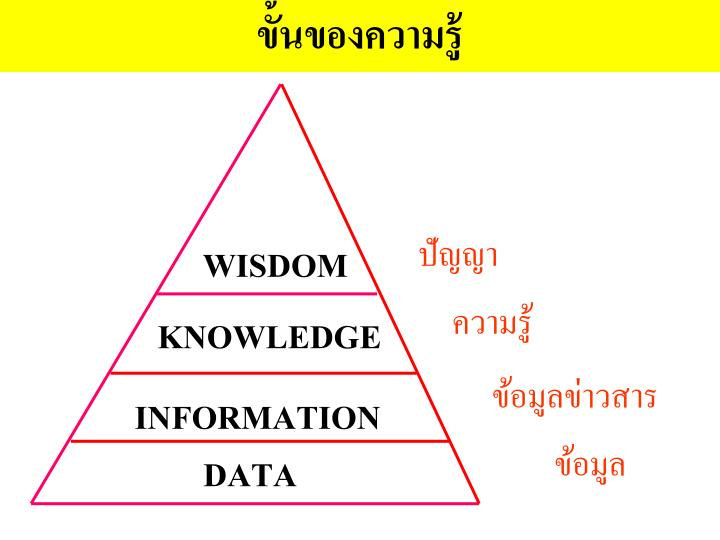 ขั้นของความรู้
