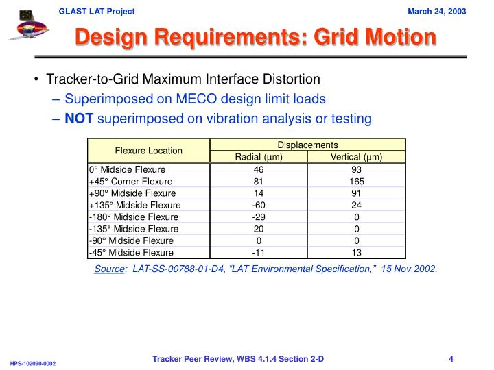 Design Requirements: Grid Motion