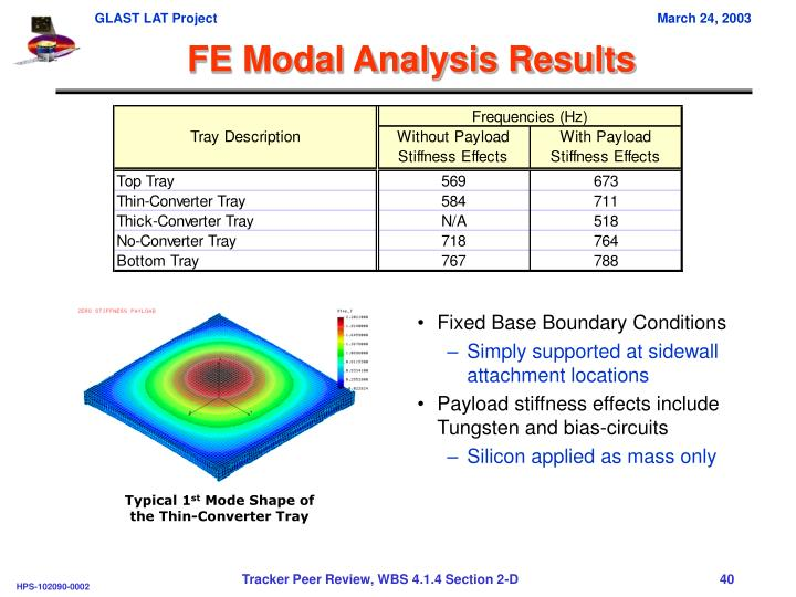 FE Modal Analysis Results