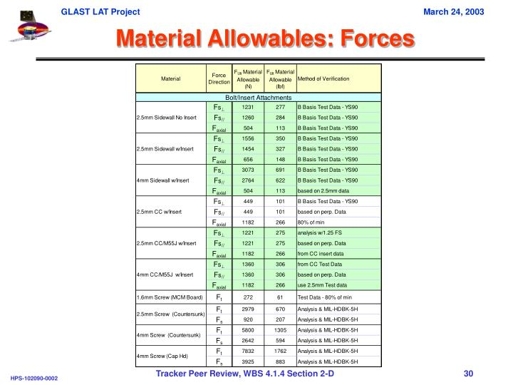 Material Allowables: Forces