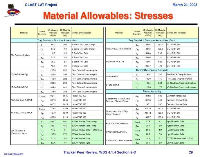 Material Allowables: Stresses
