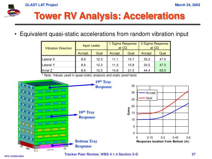 Tower RV Analysis: Accelerations