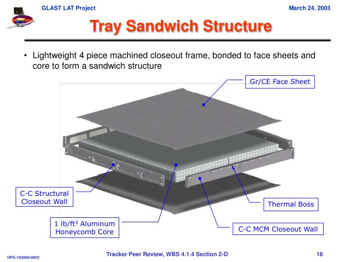 Tray Sandwich Structure