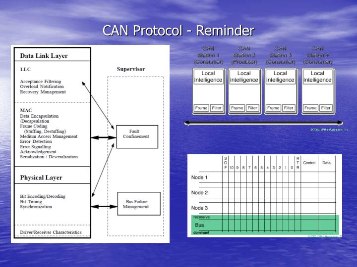 CAN Protocol - Reminder