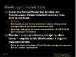 kandungan jadual 3 ix