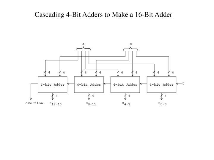 Cascading 4-Bit Adders to Make a 16-Bit Adder