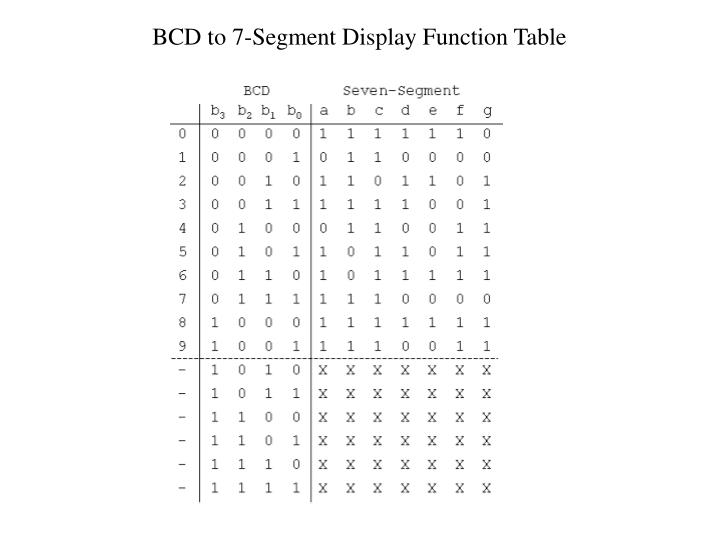 BCD to 7-Segment Display Function Table