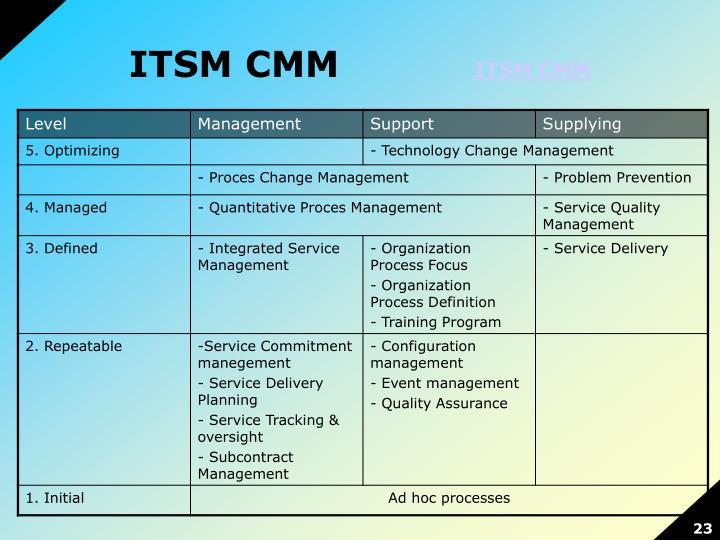 ITSM CMM