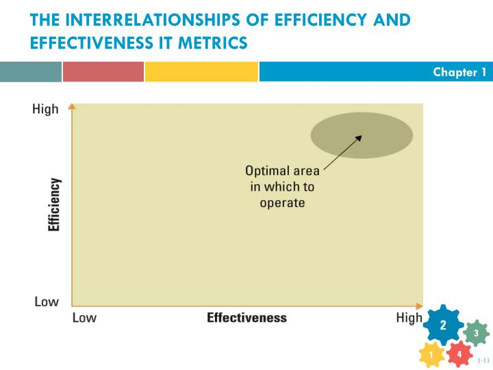 THE INTERRELATIONSHIPS OF EFFICIENCY AND EFFECTIVENESS IT METRICS