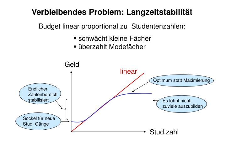 Verbleibendes Problem: Langzeitstabilität