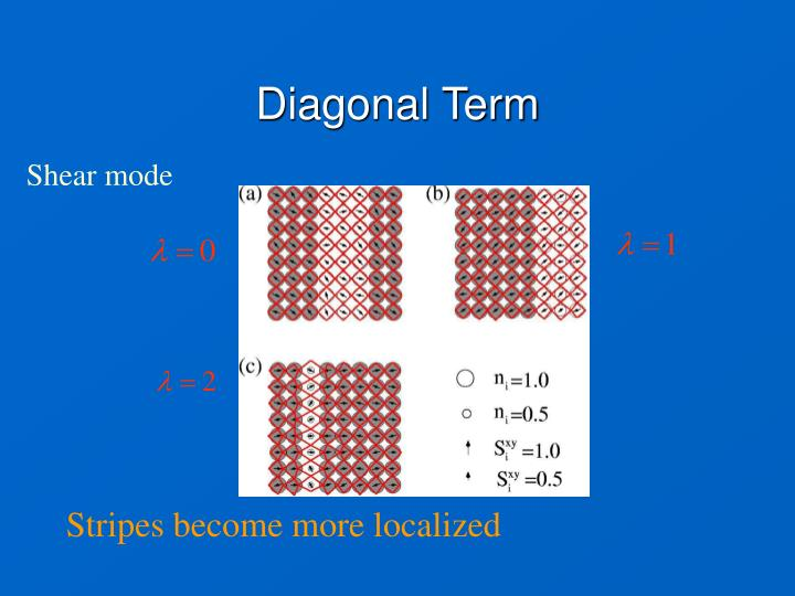Diagonal Term
