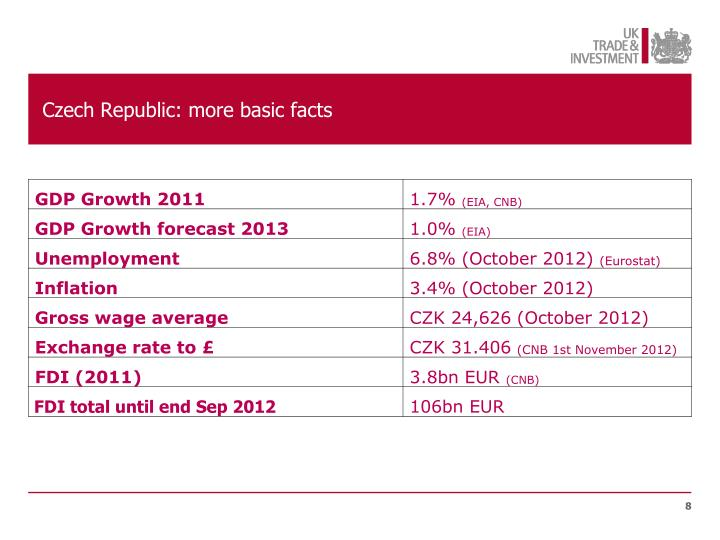Czech Republic: more basic facts