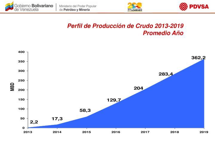 Perfil de Producción de Crudo 2013-2019