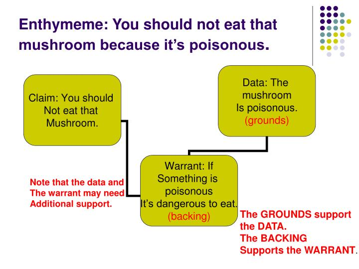 Enthymeme: You should not eat that mushroom because it's poisonous