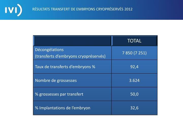 RÉSULTATS TRANSFERT DE EMBRYONS CRYOPRÉSERVÉS 2012