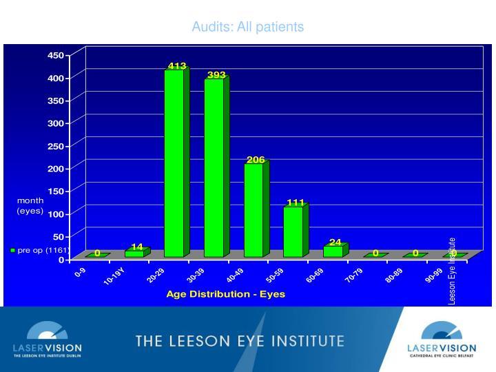 Audits: All patients