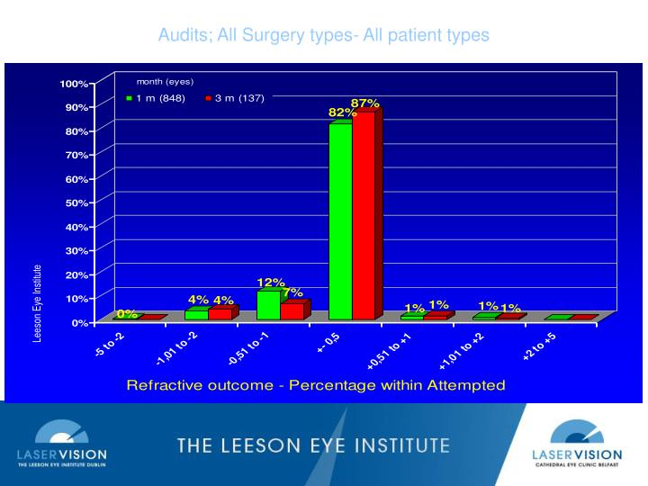 Audits; All Surgery types- All patient types