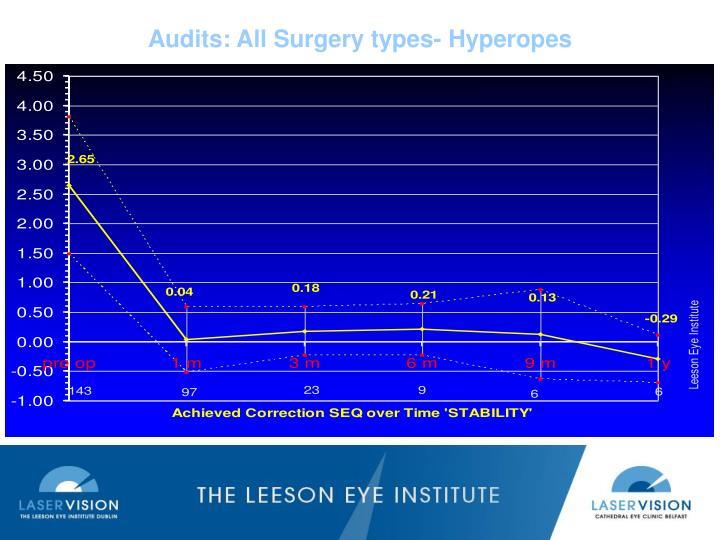 Audits: All Surgery types- Hyperopes