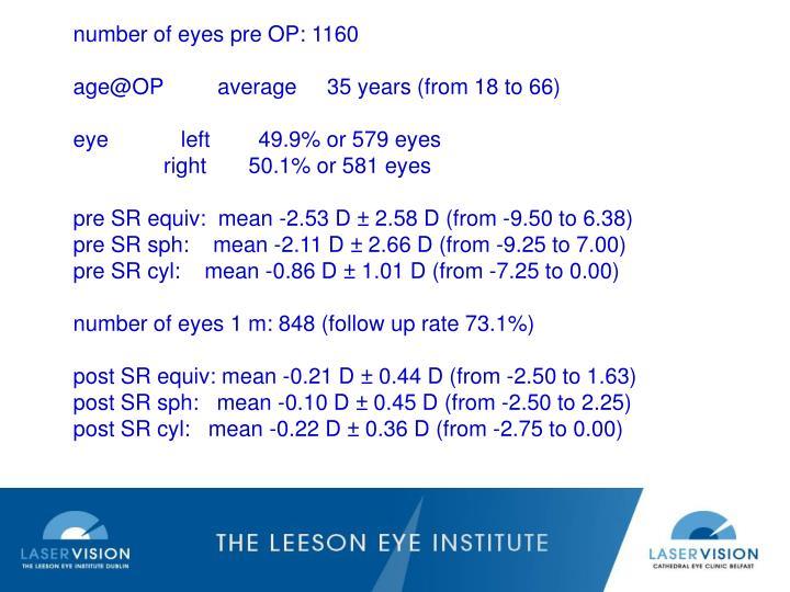 number of eyes pre OP: 1160