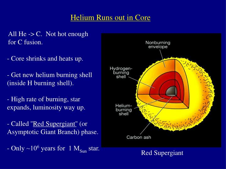 Helium Runs out in Core