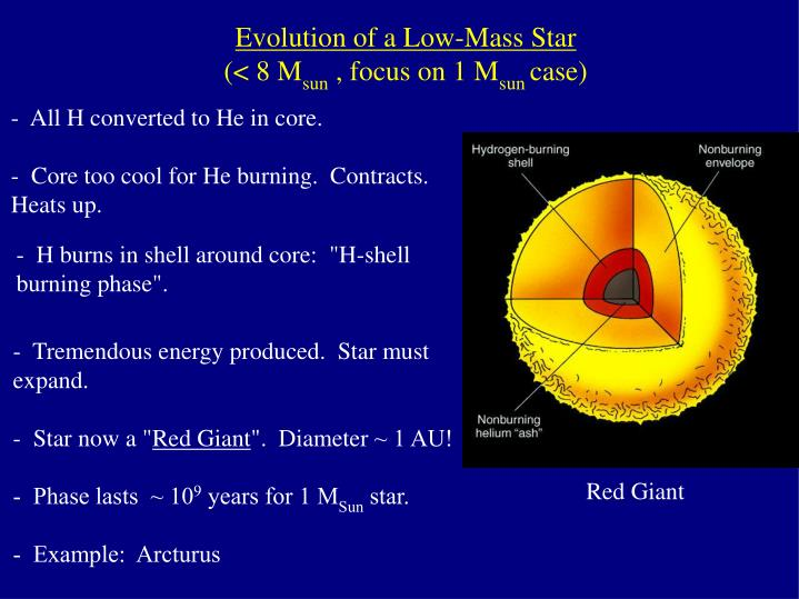 Evolution of a Low-Mass Star
