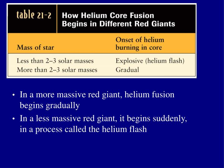 In a more massive red giant, helium fusion begins gradually