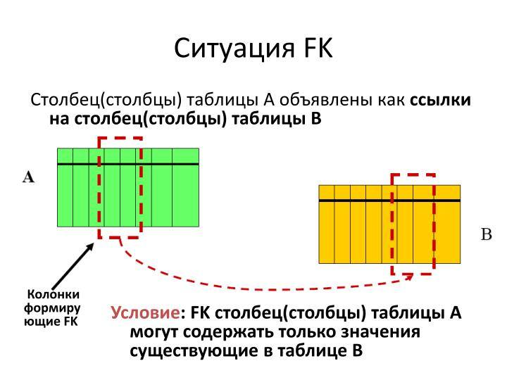 Ситуация FK