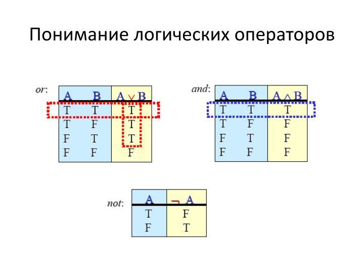 Понимание логических операторов