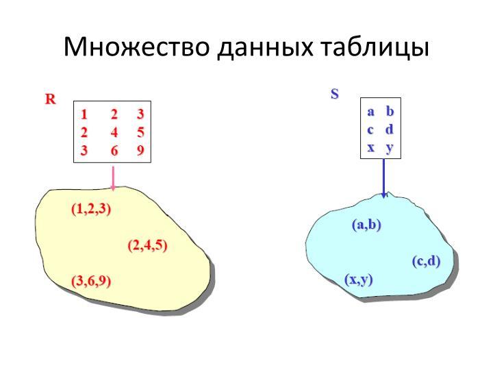 Множество данных таблицы