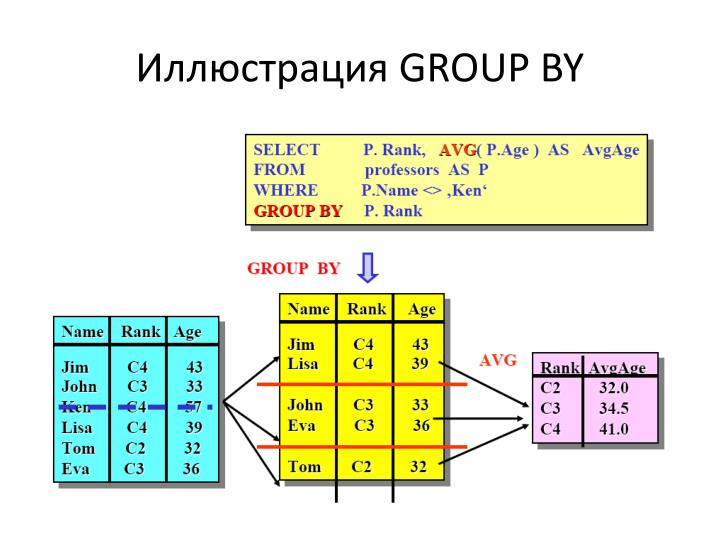 GROUP BY