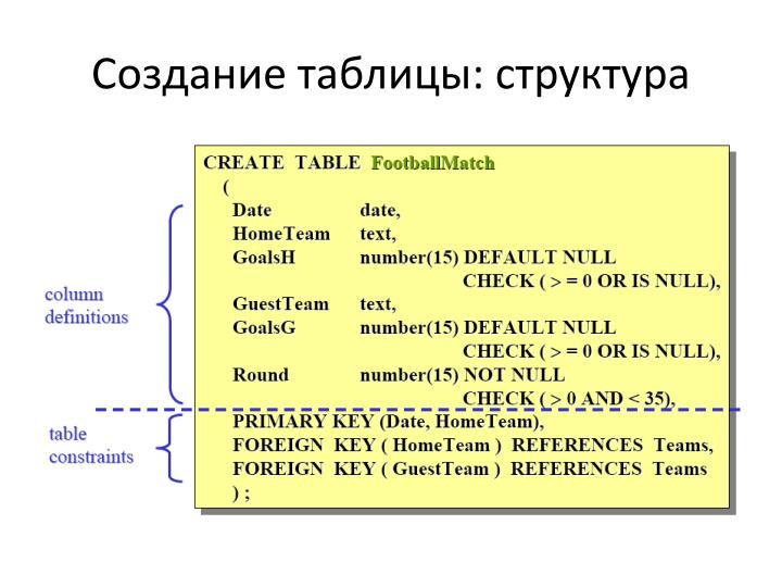 Создание таблицы: структура
