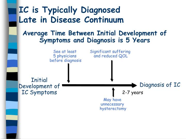 IC is Typically Diagnosed