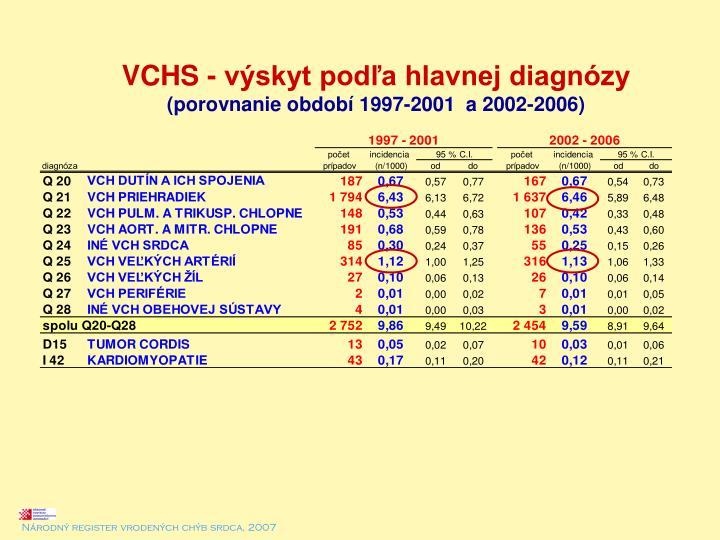 VCHS - výskyt podľa hlavnej diagnózy