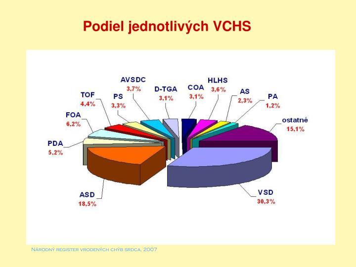 Podiel jednotlivých VCHS
