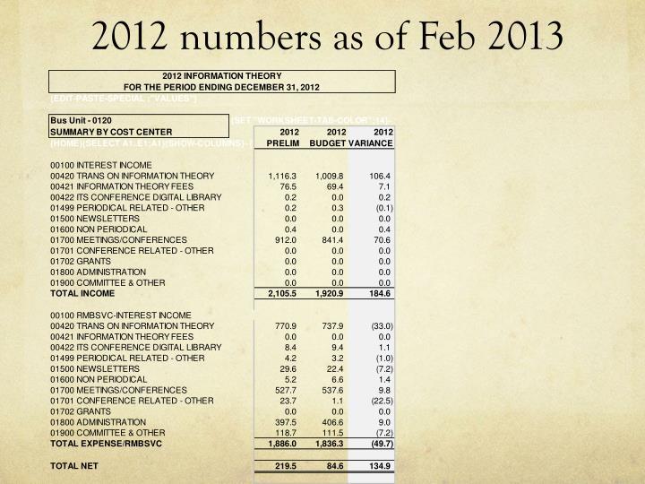 2012 numbers as of Feb 2013