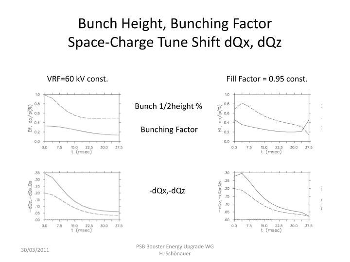 Bunch Height, Bunching Factor