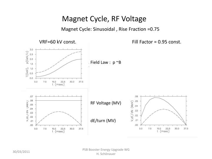 Magnet Cycle, RF Voltage