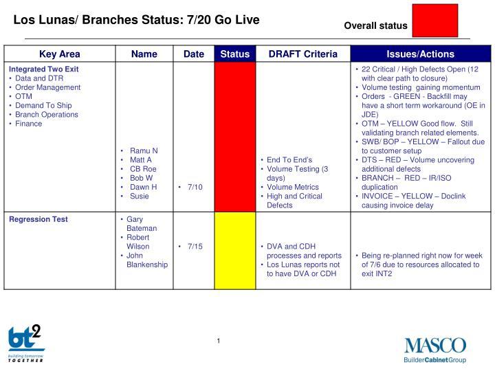 Los Lunas/ Branches Status: 7/20 Go Live