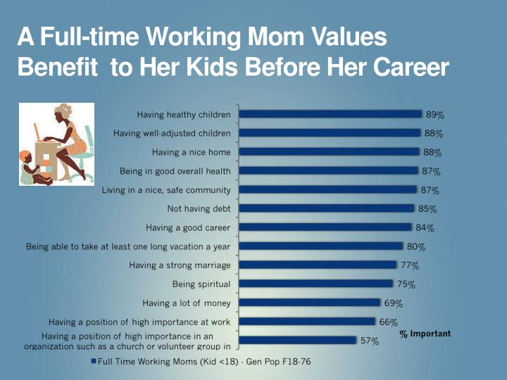 A Full-time Working Mom Values  Benefit  to Her Kids Before Her Career