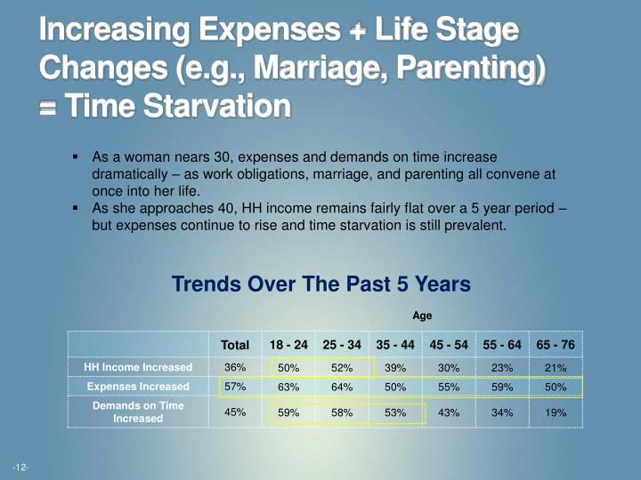 Increasing Expenses + Life Stage Changes (e.g., Marriage, Parenting) = Time Starvation