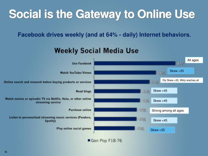 Social is the Gateway to Online Use