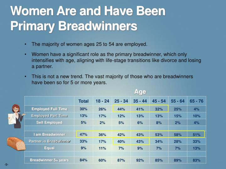 Women Are and Have Been Primary Breadwinners