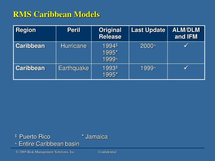 RMS Caribbean Models