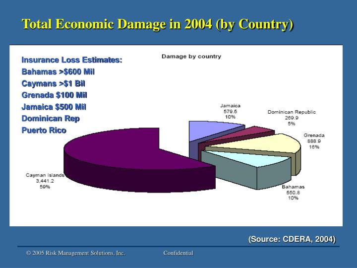 Total Economic Damage in 2004 (by Country)